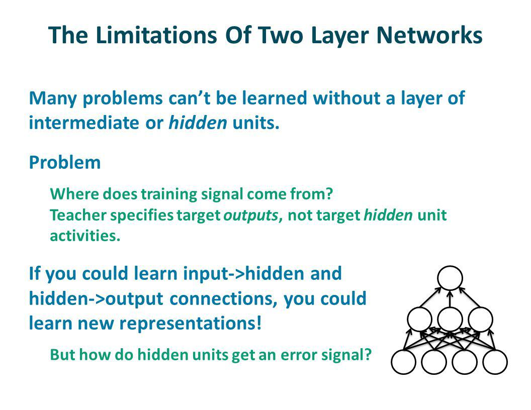 The Limitations Of Two Layer Networks Many problems cant be learned without a layer of intermediate or hidden units.
