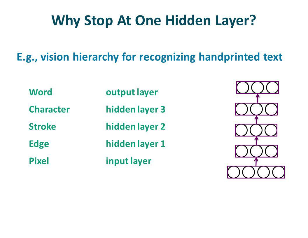 Why Stop At One Hidden Layer.