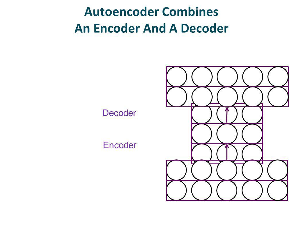 Autoencoder Combines An Encoder And A Decoder Encoder Decoder