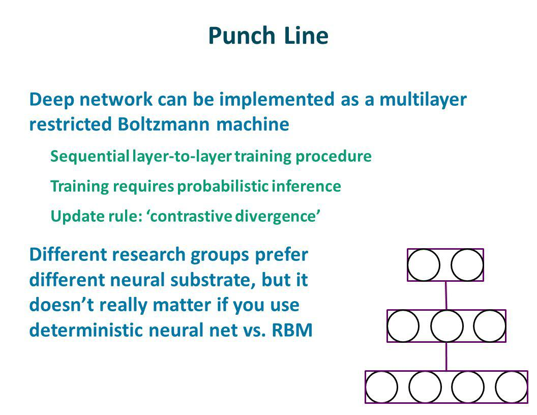 Punch Line Deep network can be implemented as a multilayer restricted Boltzmann machine Sequential layer-to-layer training procedure Training requires probabilistic inference Update rule: contrastive divergence Different research groups prefer different neural substrate, but it doesnt really matter if you use deterministic neural net vs.