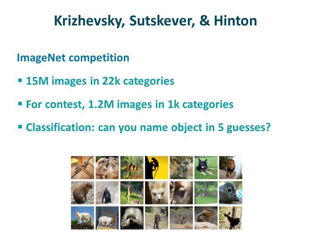 Krizhevsky, Sutskever, & Hinton ImageNet competition 15M images in 22k categories For contest, 1.2M images in 1k categories Classification: can you name object in 5 guesses