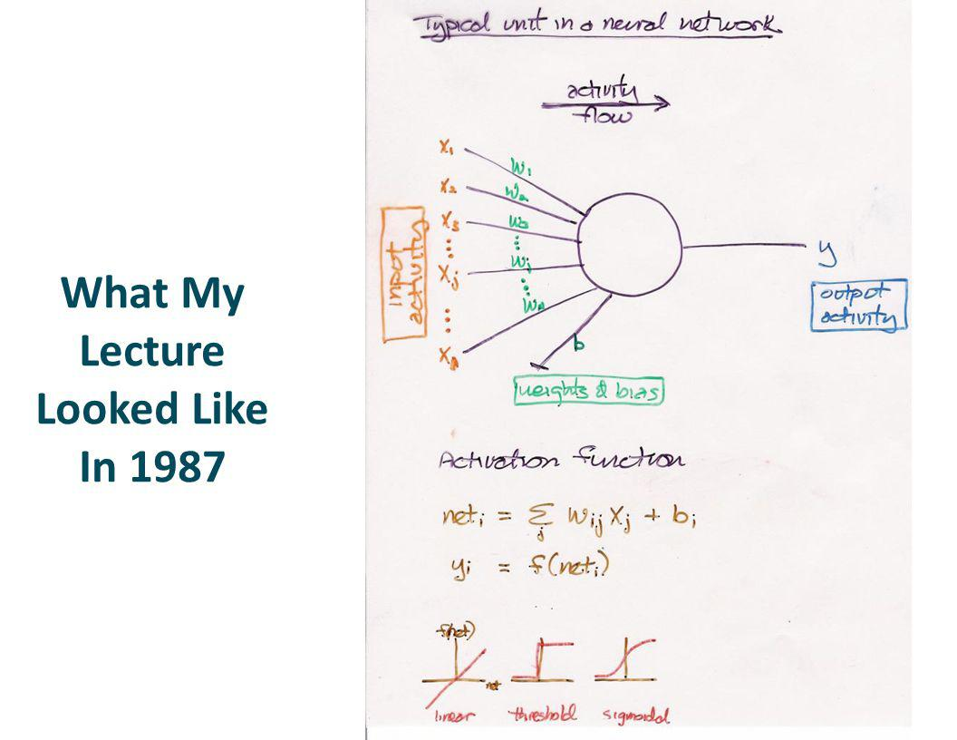 Boltzmann Machine (Hinton & Sejnowski, circa 1985) Undirected graphical model Each node is a stochastic neuron Potential function defined on each pair of neurons Algorithms were developed for doing inference for special cases of the architecture.
