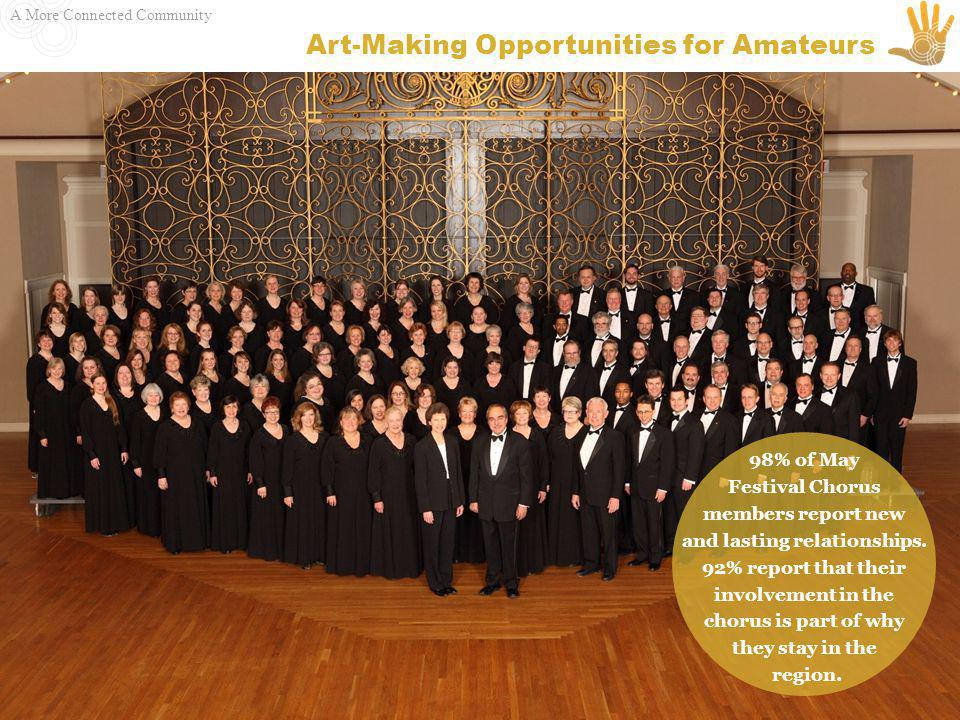 A More Connected Community Art-Making Opportunities for Amateurs 98% of May Festival Chorus members report new and lasting relationships.