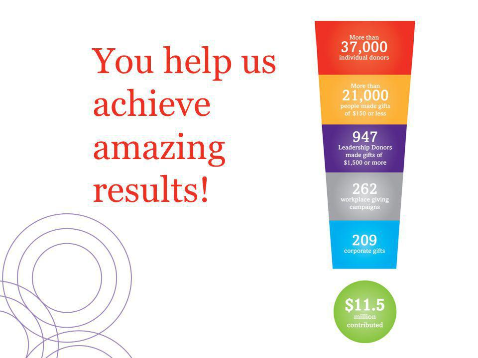 You help us achieve amazing results!