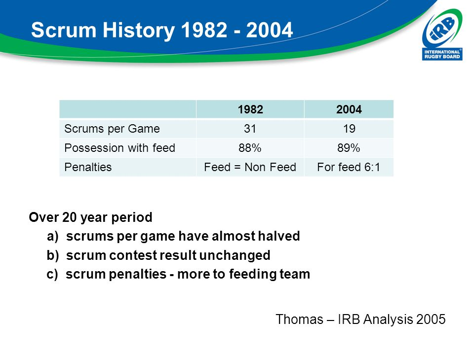 Scrum History 1982 - 2004 Over 20 year period a) scrums per game have almost halved b) scrum contest result unchanged c) scrum penalties - more to fee