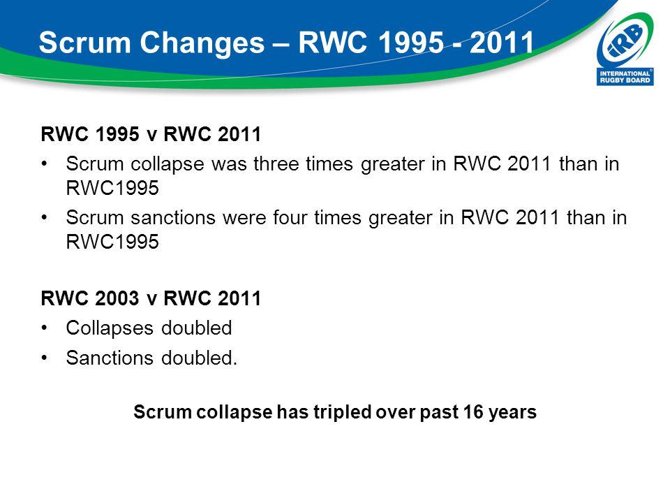 Scrum Changes – RWC 1995 - 2011 RWC 1995 v RWC 2011 Scrum collapse was three times greater in RWC 2011 than in RWC1995 Scrum sanctions were four times