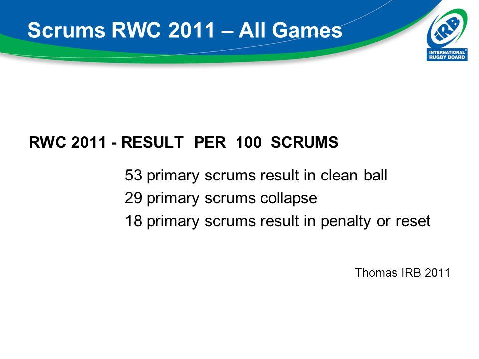 Scrums RWC 2011 – All Games RWC 2011 - RESULT PER 100 SCRUMS 53 primary scrums result in clean ball 29 primary scrums collapse 18 primary scrums resul