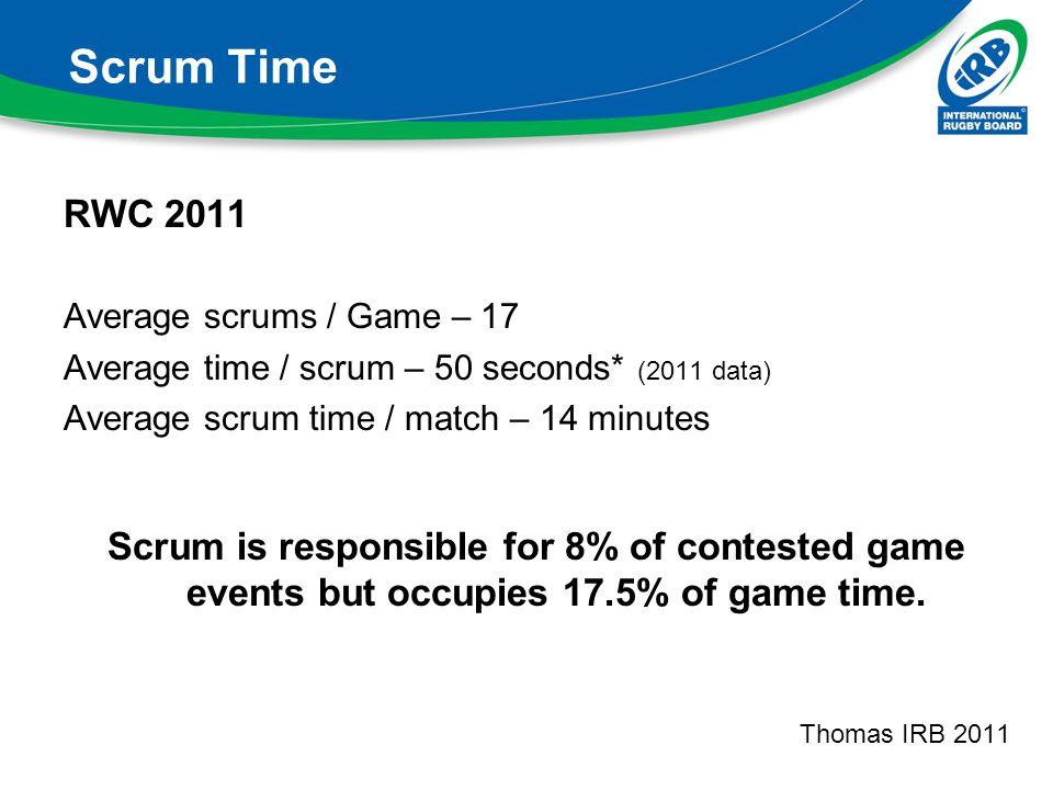 Scrum Time RWC 2011 Average scrums / Game – 17 Average time / scrum – 50 seconds* (2011 data) Average scrum time / match – 14 minutes Scrum is respons