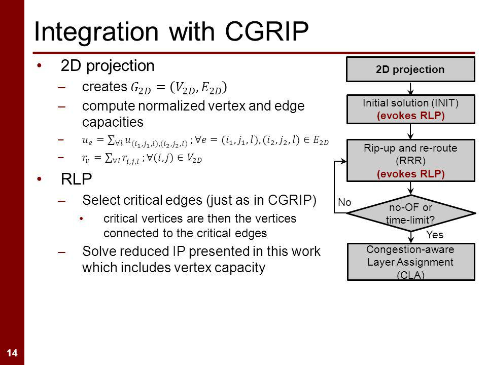 14 Integration with CGRIP 2D projection Initial solution (INIT) (evokes RLP) Rip-up and re-route (RRR) (evokes RLP) Congestion-aware Layer Assignment (CLA) no-OF or time-limit.