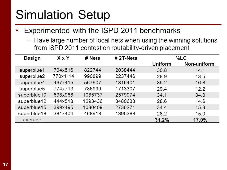 17 Simulation Setup Experimented with the ISPD 2011 benchmarks –Have large number of local nets when using the winning solutions from ISPD 2011 contes