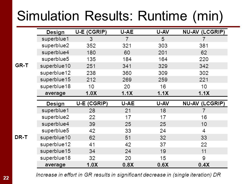 22 Simulation Results: Runtime (min) Design U-E (CGRIP)U-AEU-AVNU-AV (LCGRIP) superblue1 3757 superblue2 352321303381 superblue4 1806020162 superblue5 135184164220 superblue10 251341329342 superblue12 238360309302 superblue15 212269259221 superblue18 10201610 average 1.0X1.1X DesignU-E (CGRIP)U-AEU-AVNU-AV (LCGRIP) superblue1 2821187 superblue2 2217 16 superblue4 3925 10 superblue5 4233244 superblue10 62513233 superblue12 41423722 superblue15 34241911 superblue18 3220159 average 1.0X0.8X0.6X0.4X GR-T DR-T Increase in effort in GR results in significant decrease in (single iteration) DR
