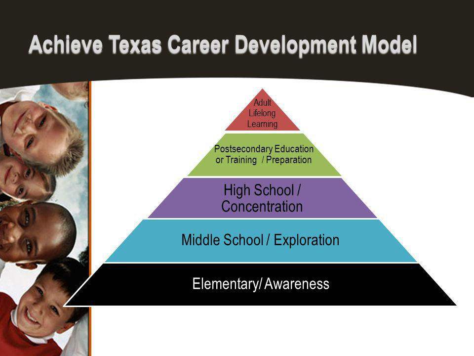 Achieve Texas Career Development Model Adult Lifelong Learning Postsecondary Education or Training / Preparation High School / Concentration Middle Sc