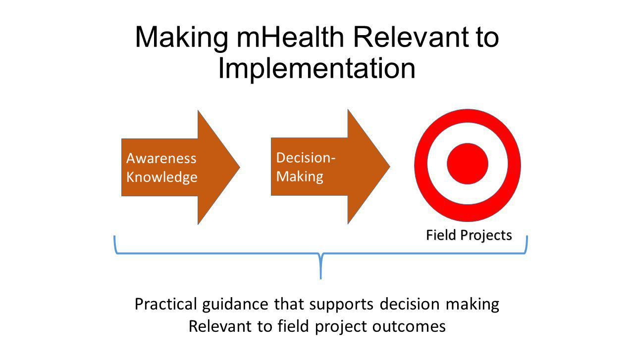 Making mHealth Relevant to Implementation Awareness Knowledge Decision- Making Practical guidance that supports decision making Relevant to field project outcomes Field Projects