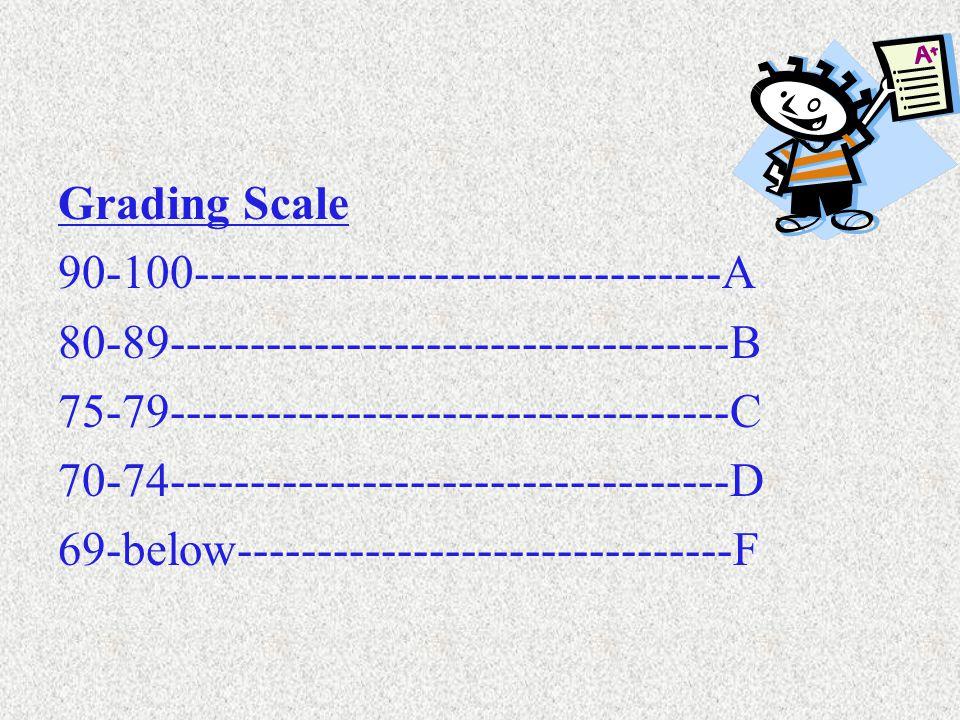Grading Scale 90-100---------------------------------A 80-89-----------------------------------B 75-79-----------------------------------C 70-74-----------------------------------D 69-below-------------------------------F