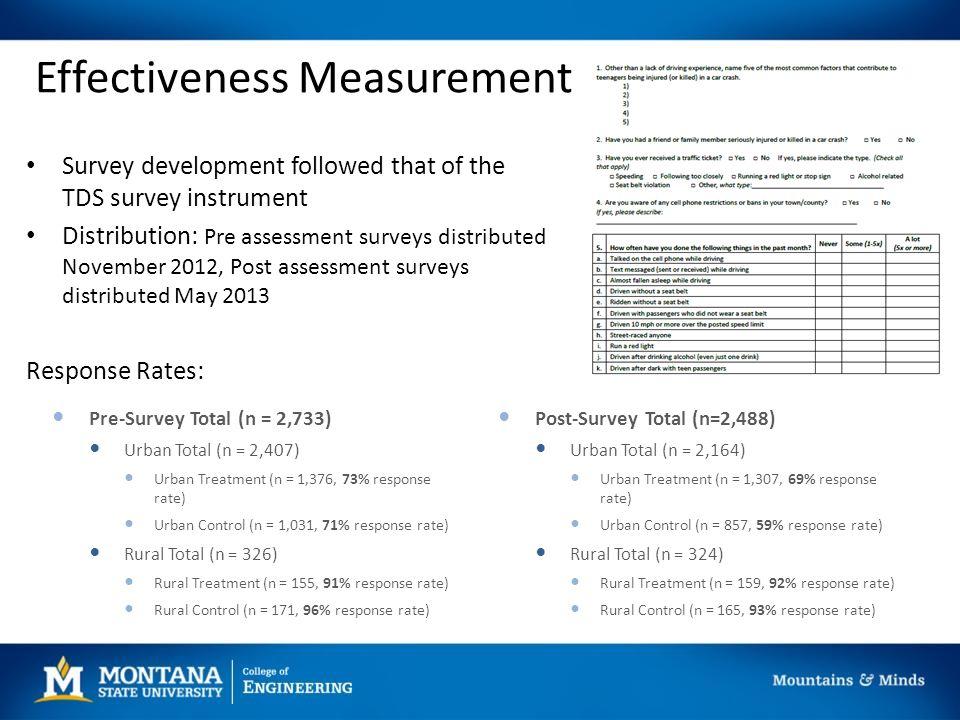 Effectiveness Measurement Survey development followed that of the TDS survey instrument Distribution: Pre assessment surveys distributed November 2012, Post assessment surveys distributed May 2013 Response Rates: Post-Survey Total (n=2,488) Urban Total (n = 2,164) Urban Treatment (n = 1,307, 69% response rate) Urban Control (n = 857, 59% response rate) Rural Total (n = 324) Rural Treatment (n = 159, 92% response rate) Rural Control (n = 165, 93% response rate) Pre-Survey Total (n = 2,733) Urban Total (n = 2,407) Urban Treatment (n = 1,376, 73% response rate) Urban Control (n = 1,031, 71% response rate) Rural Total (n = 326) Rural Treatment (n = 155, 91% response rate) Rural Control (n = 171, 96% response rate)