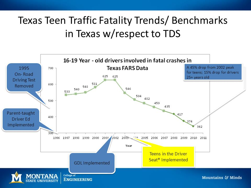 Texas Teen Traffic Fatality Trends/ Benchmarks in Texas w/respect to TDS 1995 On- Road Driving Test Removed 1995 On- Road Driving Test Removed Parent-taught Driver Ed Implemented GDL Implemented Teens in the Driver Seat® Implemented A 45% drop from 2002 peak for teens; 15% drop for drivers 25+ years old