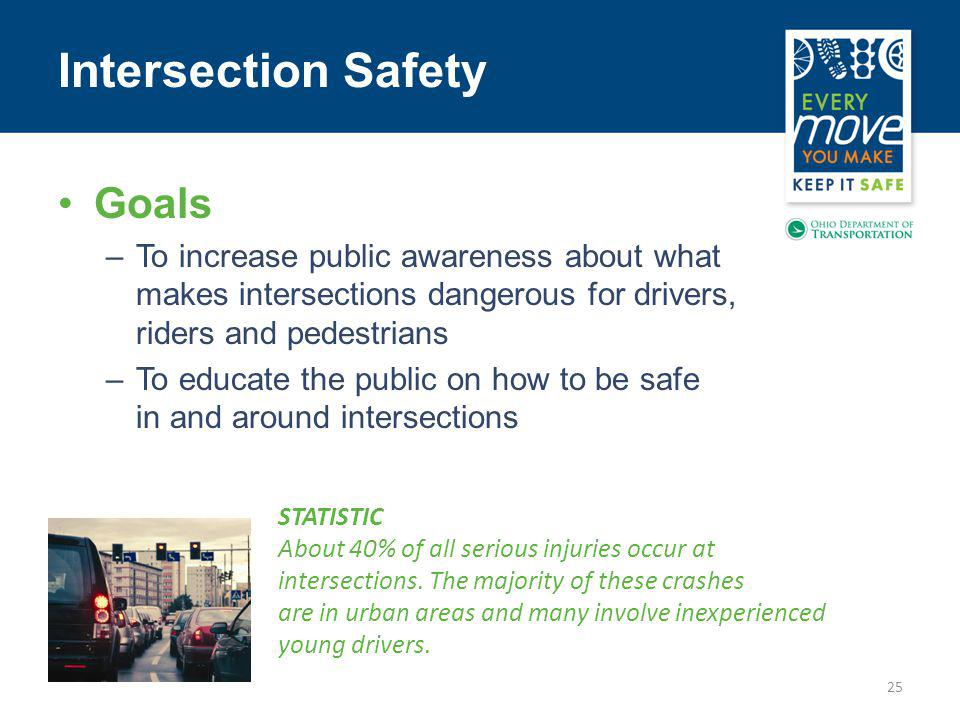 Intersection Safety 25 Goals –To increase public awareness about what makes intersections dangerous for drivers, riders and pedestrians –To educate the public on how to be safe in and around intersections STATISTIC About 40% of all serious injuries occur at intersections.