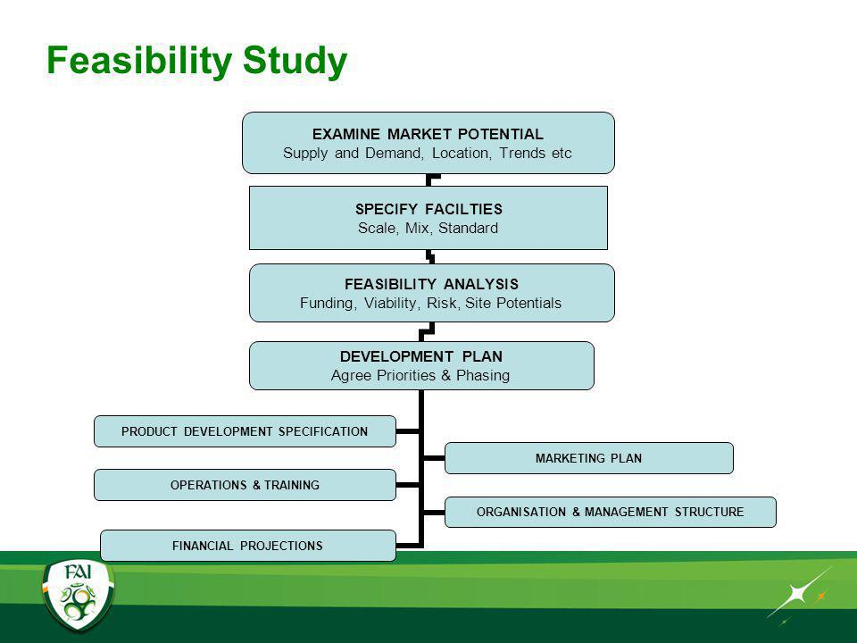 Feasibility Study EXAMINE MARKET POTENTIAL Supply and Demand, Location, Trends etc SPECIFY FACILTIES Scale, Mix, Standard FEASIBILITY ANALYSIS Funding, Viability, Risk, Site Potentials DEVELOPMENT PLAN Agree Priorities & Phasing PRODUCT DEVELOPMENT SPECIFICATION MARKETING PLAN OPERATIONS & TRAINING ORGANISATION & MANAGEMENT STRUCTURE FINANCIAL PROJECTIONS