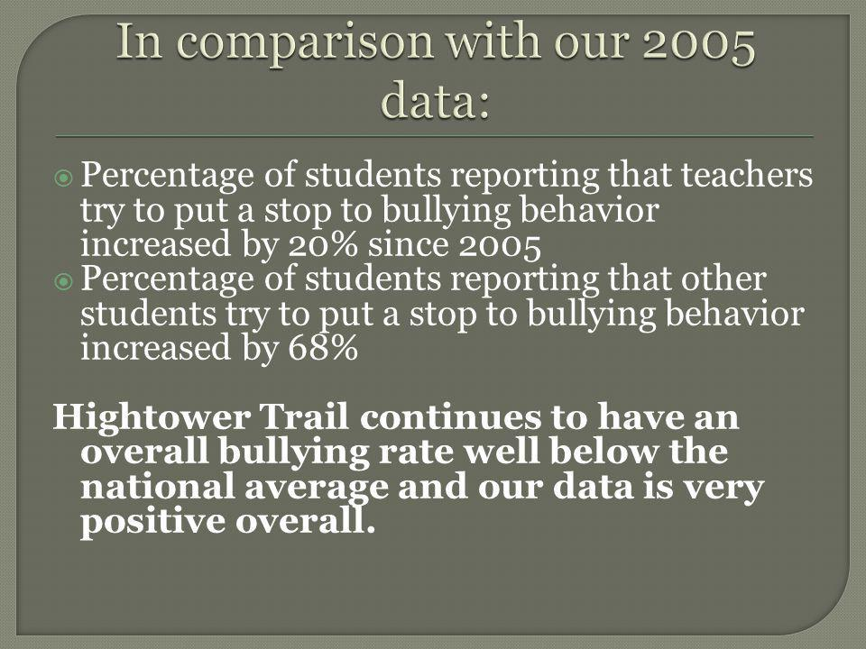 Percentage of students reporting that teachers try to put a stop to bullying behavior increased by 20% since 2005 Percentage of students reporting that other students try to put a stop to bullying behavior increased by 68% Hightower Trail continues to have an overall bullying rate well below the national average and our data is very positive overall.