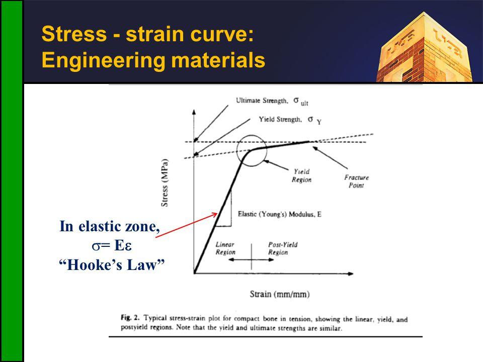 Stress - strain curve: Engineering materials In elastic zone, = E Hookes Law