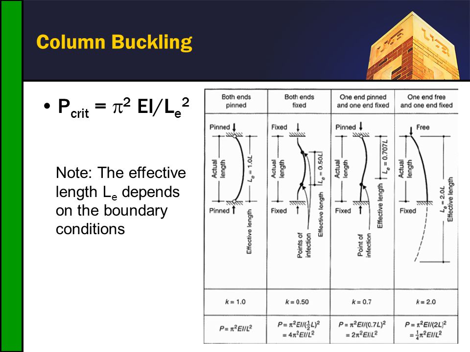 Column Buckling P crit = 2 EI/L e 2 Note: The effective length L e depends on the boundary conditions