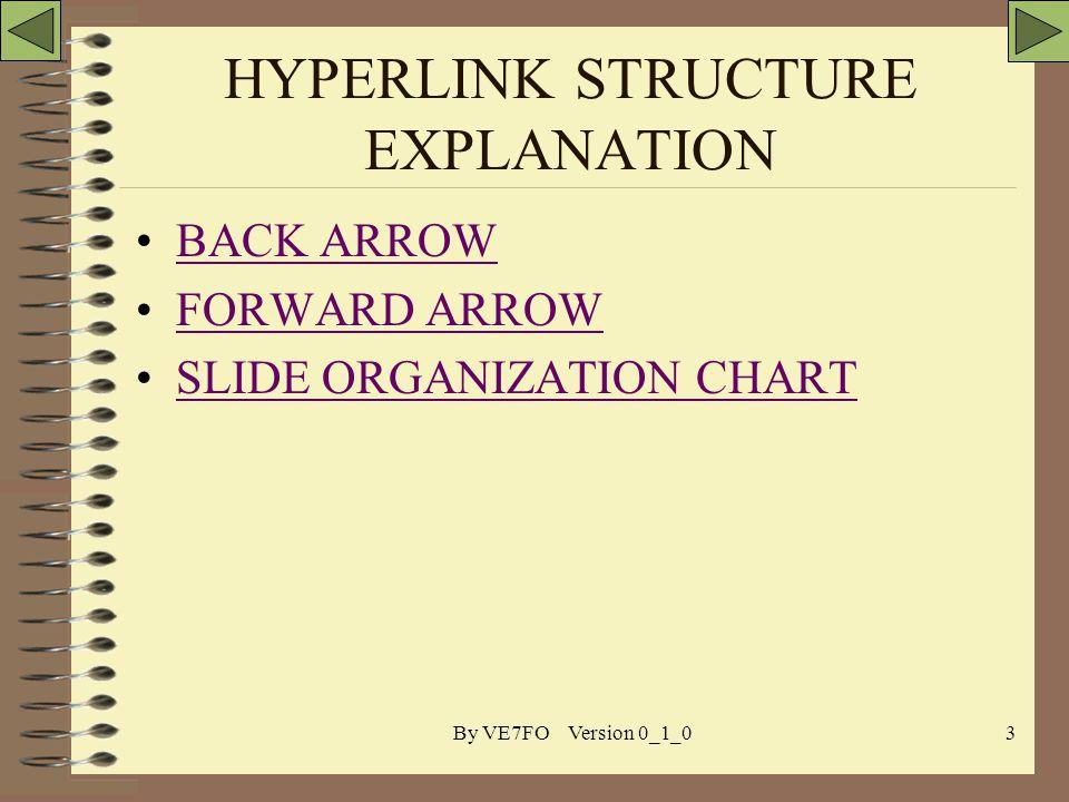 By VE7FO Version 0_1_03 HYPERLINK STRUCTURE EXPLANATION BACK ARROW FORWARD ARROW SLIDE ORGANIZATION CHART