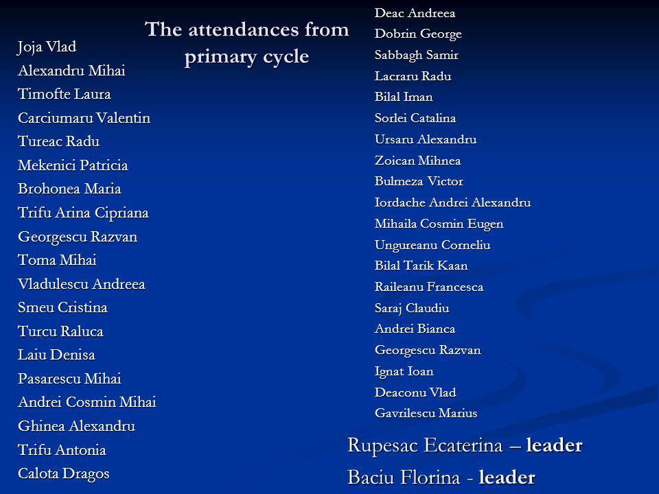 The attendances from primary cycle Joja Vlad Alexandru Mihai Timofte Laura Carciumaru Valentin Tureac Radu Mekenici Patricia Brohonea Maria Trifu Arin