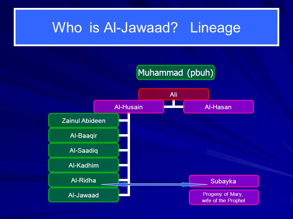 Lineage Father Al-Ridha Mother Subayka Progeny of Mary, Grandfather Al-Kadhim Al-Jawaad wife of the Prophet