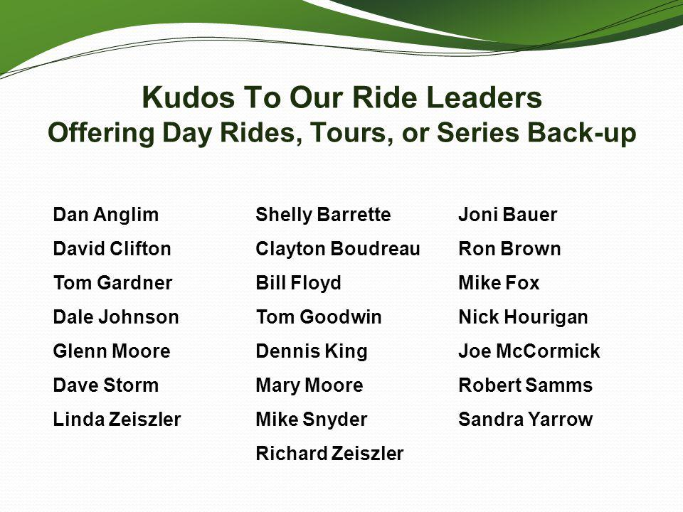 Kudos To Our Ride Leaders Offering Day Rides, Tours, or Series Back-up Dan Anglim David Clifton Tom Gardner Dale Johnson Glenn Moore Dave Storm Linda Zeiszler Shelly Barrette Clayton Boudreau Bill Floyd Tom Goodwin Dennis King Mary Moore Mike Snyder Richard Zeiszler Joni Bauer Ron Brown Mike Fox Nick Hourigan Joe McCormick Robert Samms Sandra Yarrow