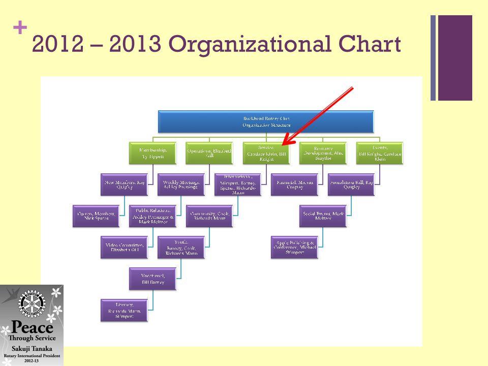 + 2012 – 2013 Organizational Chart