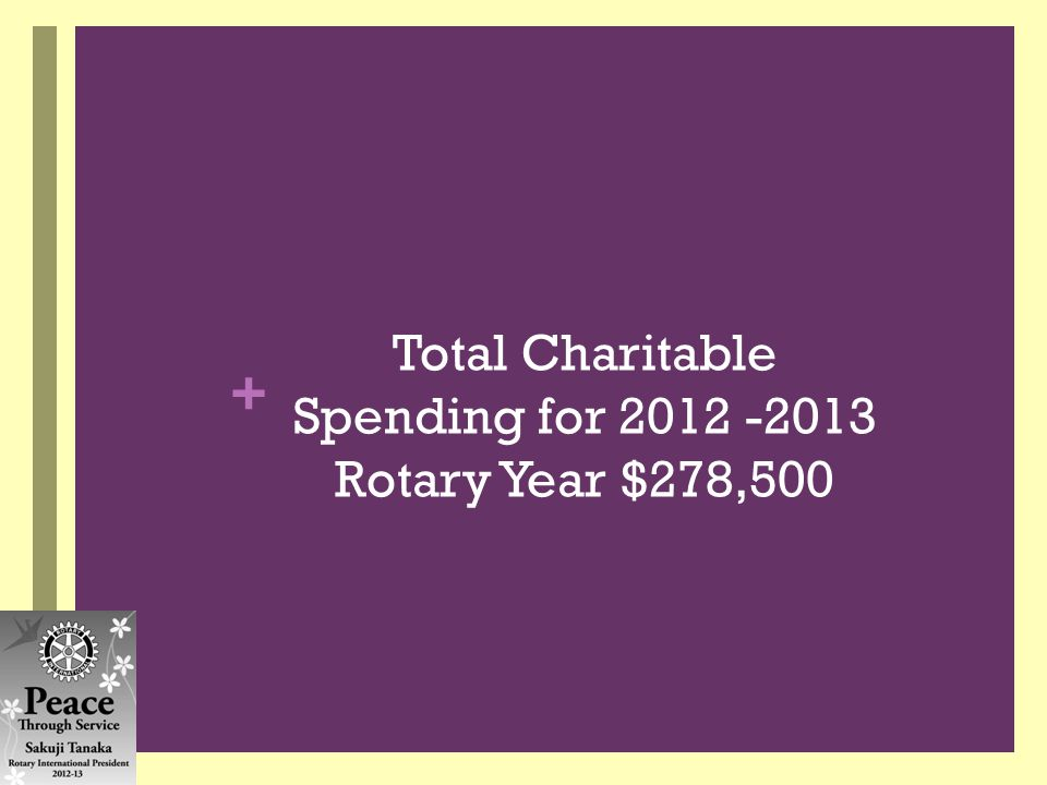 + Total Charitable Spending for 2012 -2013 Rotary Year $278,500