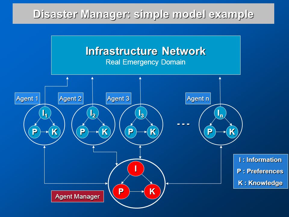 Disaster Manager: simple model example InInInIn KP I1I1I1I1 KP I2I2I2I2 KP I3I3I3I3 KP Infrastructure Network Real Emergency Domain - - - I KP Agent Manager Agent 1 Agent 2 Agent 3 Agent n I : Information P : Preferences K : Knowledge