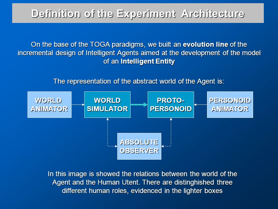 On the base of the TOGA paradigms, we built an evolution line of the incremental design of Intelligent Agents aimed at the development of the model of an Intelligent Entity The representation of the abstract world of the Agent is: WORLDANIMATOR ABSOLUTEOBSERVER PERSONOIDANIMATORWORLDSIMULATORPROTO-PERSONOID In this image is showed the relations between the world of the Agent and the Human Utent.