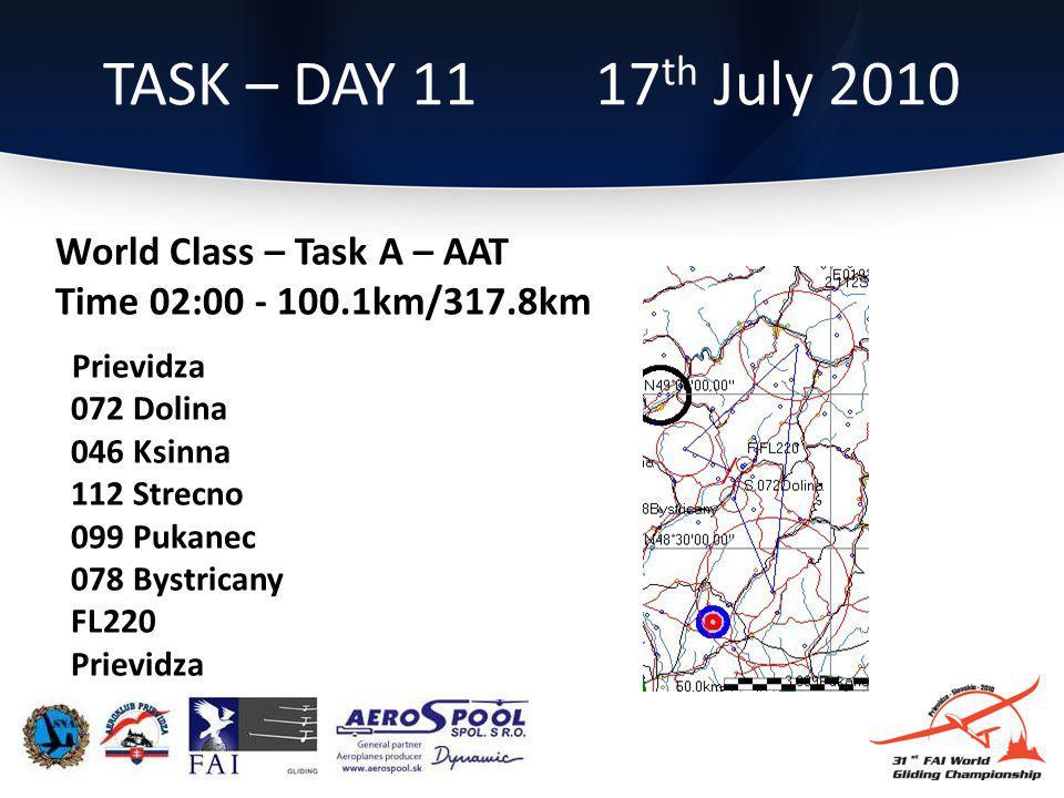 TASK – DAY 11 17 th July 2010 World Class – Task A – AAT Time 02:00 - 100.1km/317.8km Prievidza 072 Dolina 046 Ksinna 112 Strecno 099 Pukanec 078 Bystricany FL220 Prievidza
