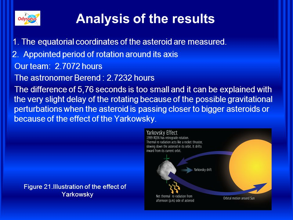 Analysis of the results 1.The equatorial coordinates of the asteroid are measured.