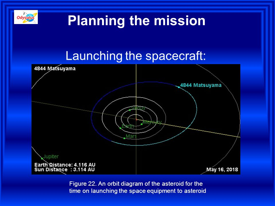 Planning the mission Launching the spacecraft: Figure 22.