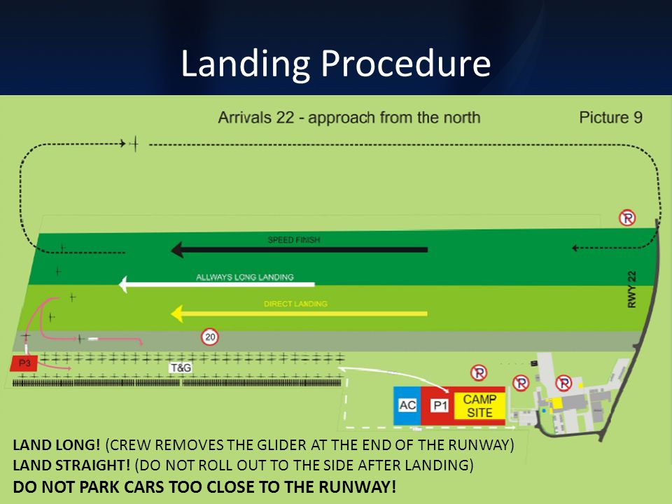 Landing Procedure LAND LONG. (CREW REMOVES THE GLIDER AT THE END OF THE RUNWAY) LAND STRAIGHT.