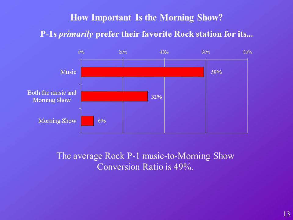 13 How Important Is the Morning Show.P-1s primarily prefer their favorite Rock station for its...