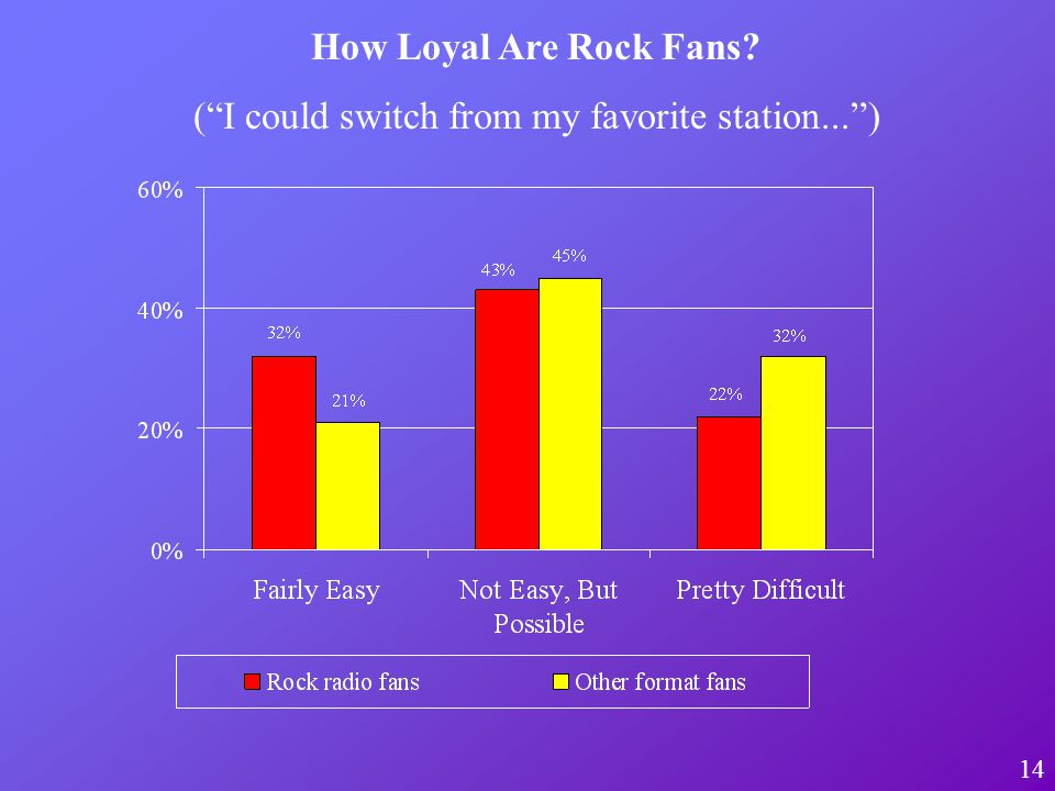 14 How Loyal Are Rock Fans? (I could switch from my favorite station...)