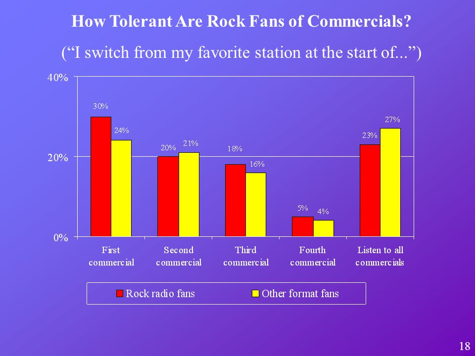 18 How Tolerant Are Rock Fans of Commercials? (I switch from my favorite station at the start of...)