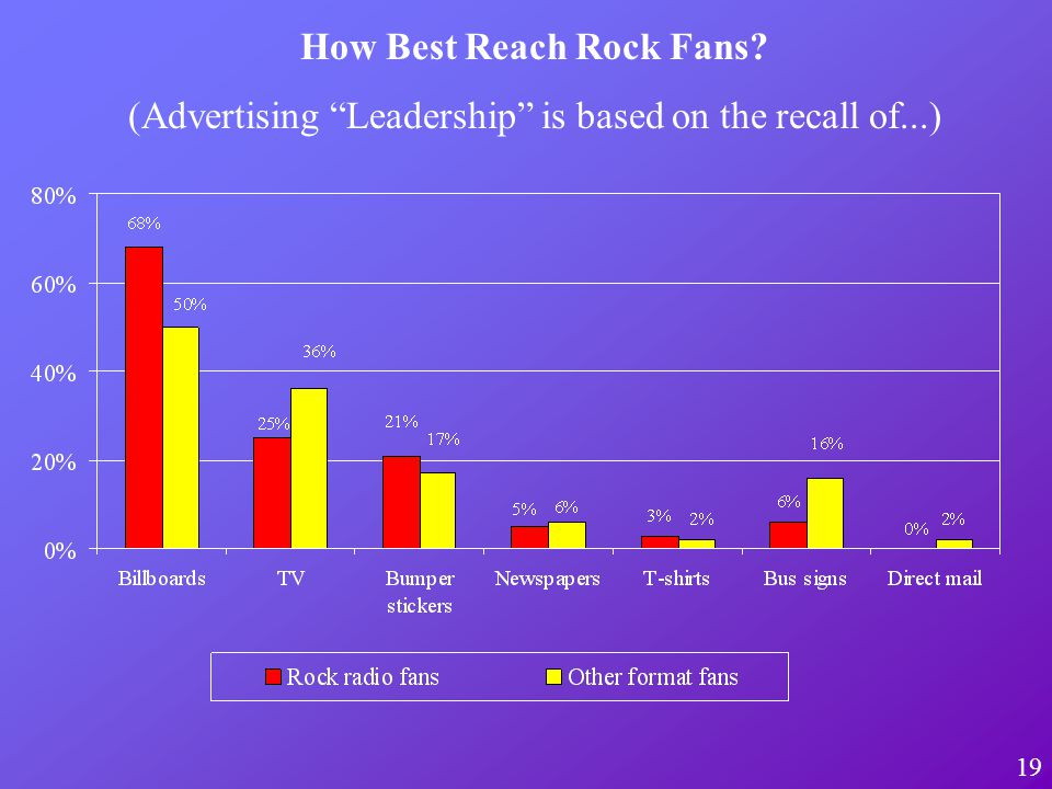 19 How Best Reach Rock Fans? (Advertising Leadership is based on the recall of...)
