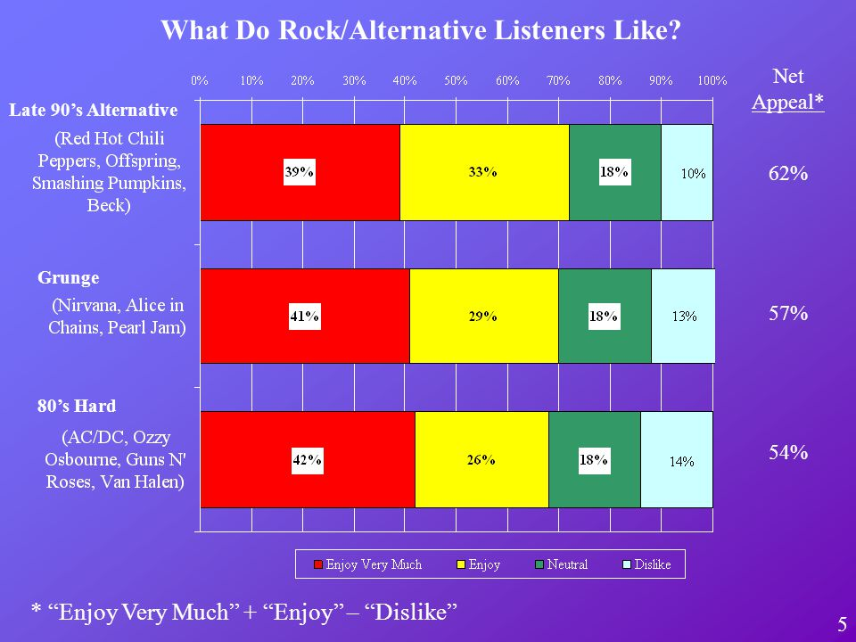 5 What Do Rock/Alternative Listeners Like? Net Appeal* 62% 57% 54% Late 90s Alternative Grunge 80s Hard * Enjoy Very Much + Enjoy – Dislike