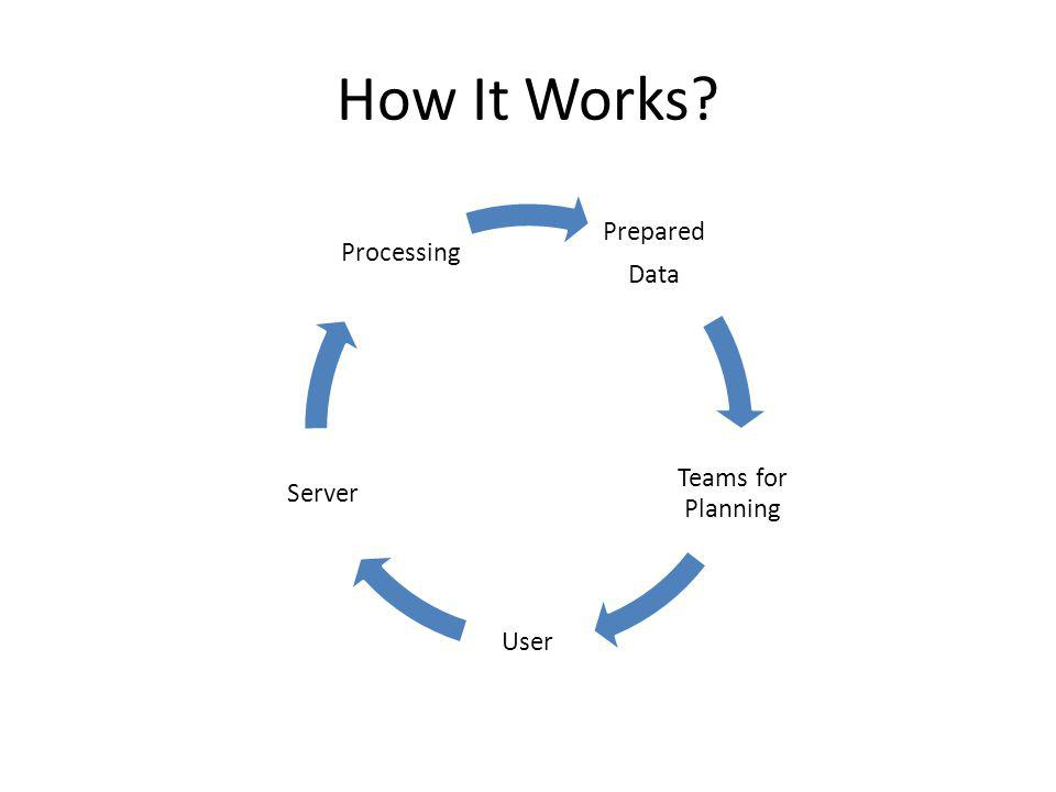 How It Works Prepared Data Teams for Planning User Server Processing