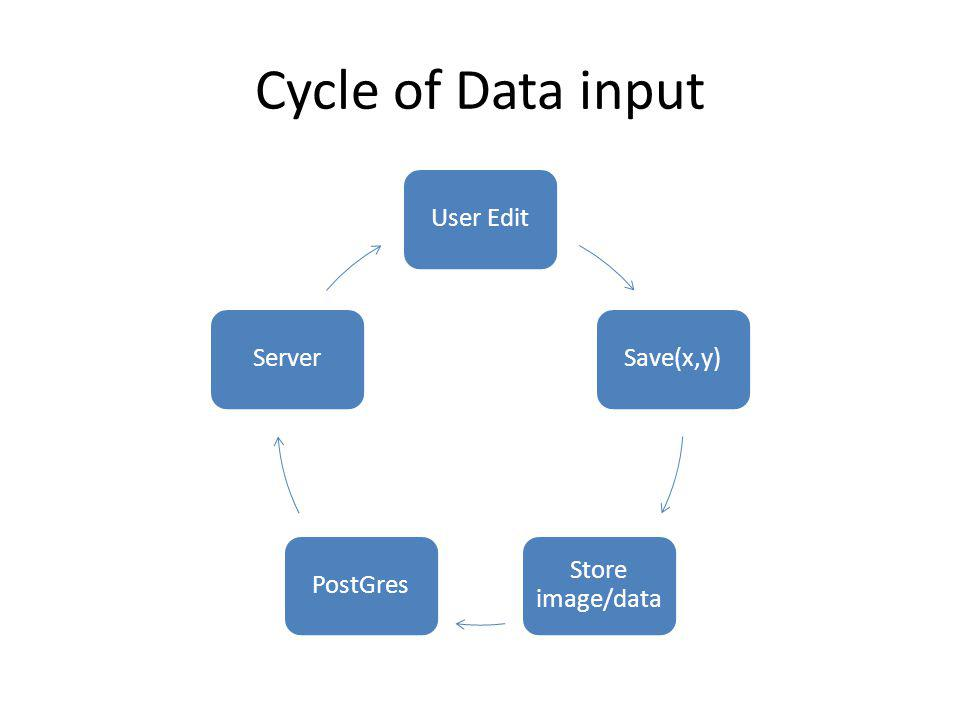 Cycle of Data input User EditSave(x,y) Store image/data PostGresServer