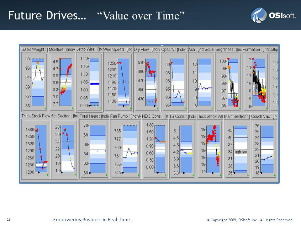 18 Empowering Business in Real Time. © Copyright 2009, OSIsoft Inc.