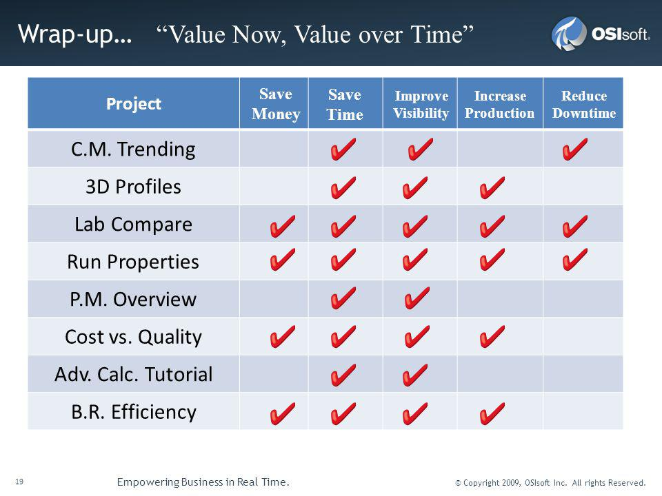 19 Empowering Business in Real Time. © Copyright 2009, OSIsoft Inc.