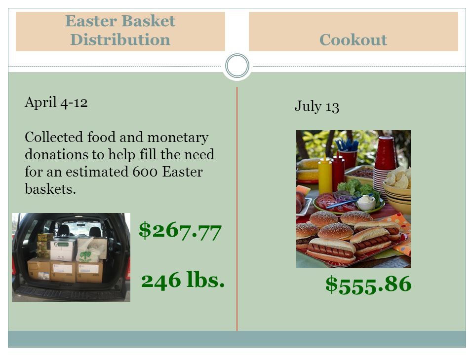 Easter Basket Distribution April 4-12 Collected food and monetary donations to help fill the need for an estimated 600 Easter baskets.