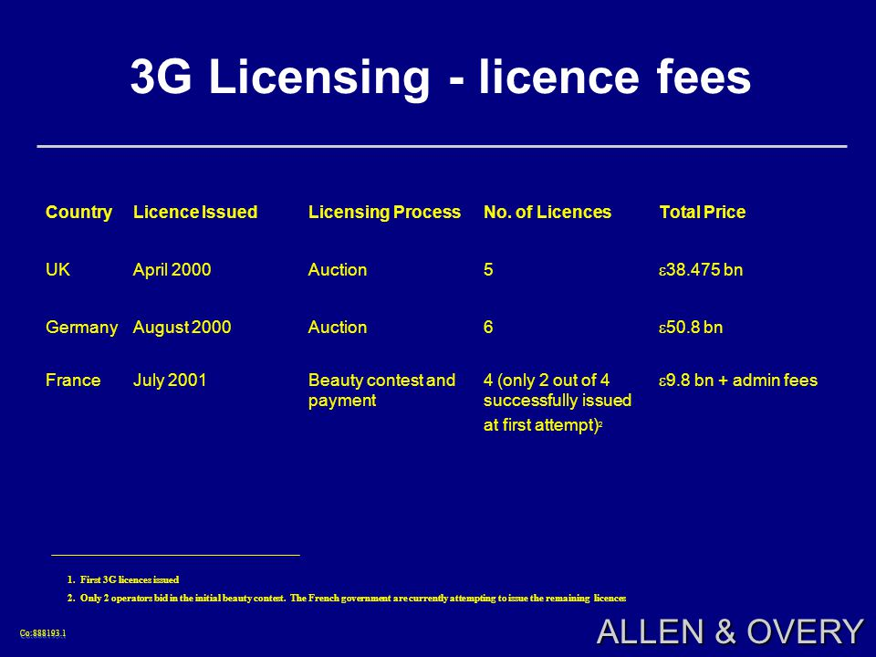Co:888193.1Co:888193.1 ALLEN & OVERY CountryLicence IssuedLicensing ProcessNo.