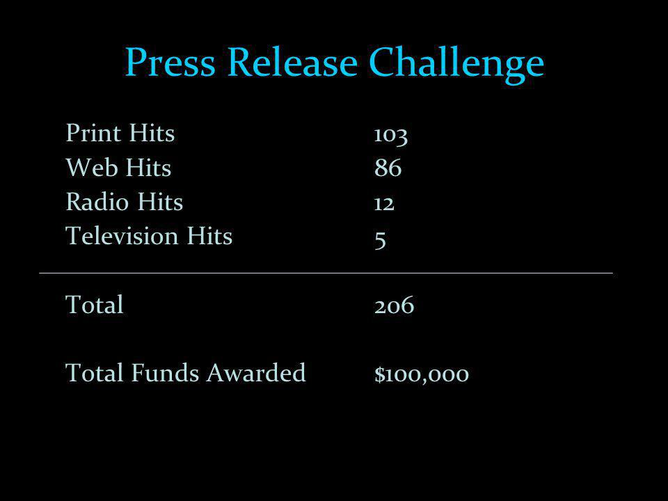 Press Release Challenge Print Hits 103 Web Hits 86 Radio Hits 12 Television Hits 5 Total206 Total Funds Awarded$100,000
