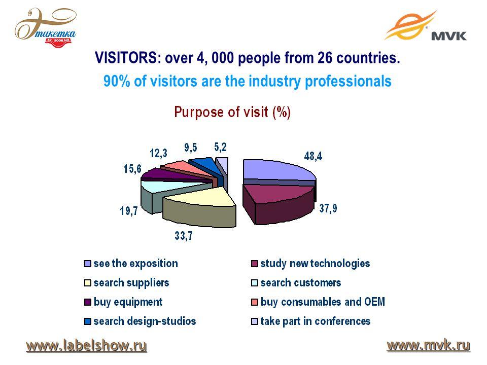 GeoForm+ 2008 www.labelshow.ru www.mvk.ru VISITORS: over 4, 000 people from 26 countries.